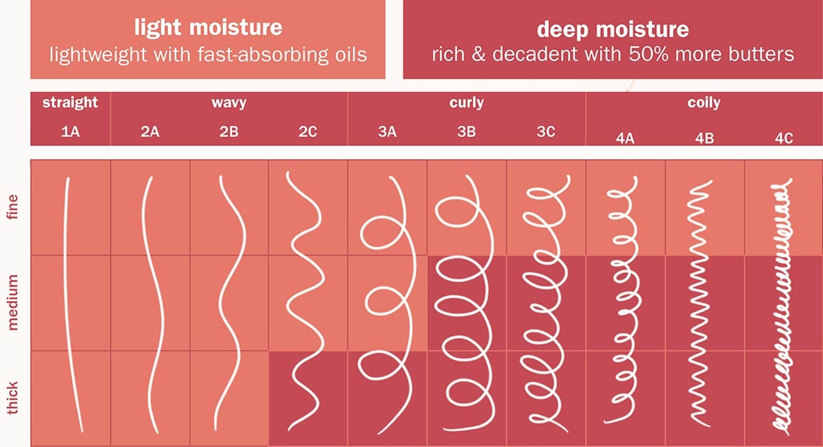Light Moisture VS. Deep Moisture Chart